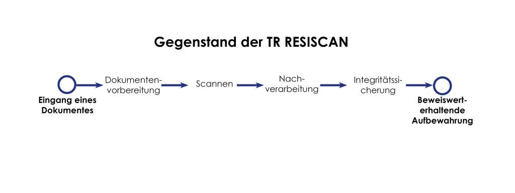 Gegenstand der TR RESISCAN